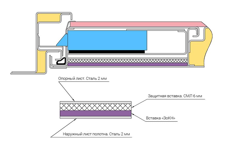 Схема горизонтального разреза замковой зоны двери Неман с защитой от килечного ножа