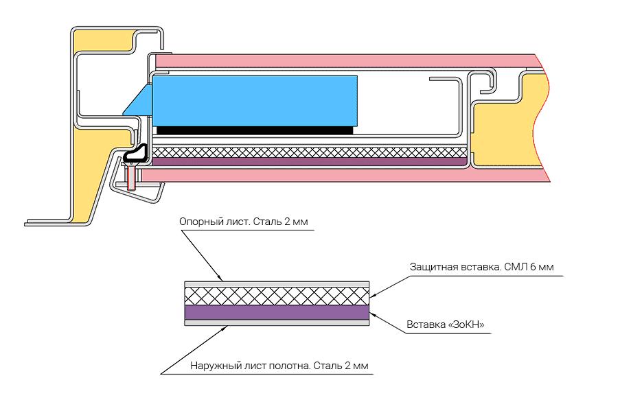 Схема горизонтального разреза замковой зоны взломозащищенной двери Неман Н-10 с зашитной вставкой от килечного ножа